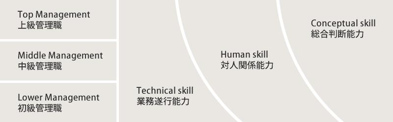 Top Management(上級管理職)、Middle Management(中級管理職)、Lower Management(初級管理職)、Technical skill(業務遂行能力)、Human skill(対人関係能力)、Conceptual skill(総合判断能力)