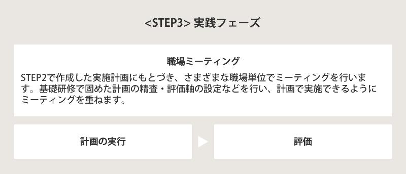 STEP3 実践フェーズ